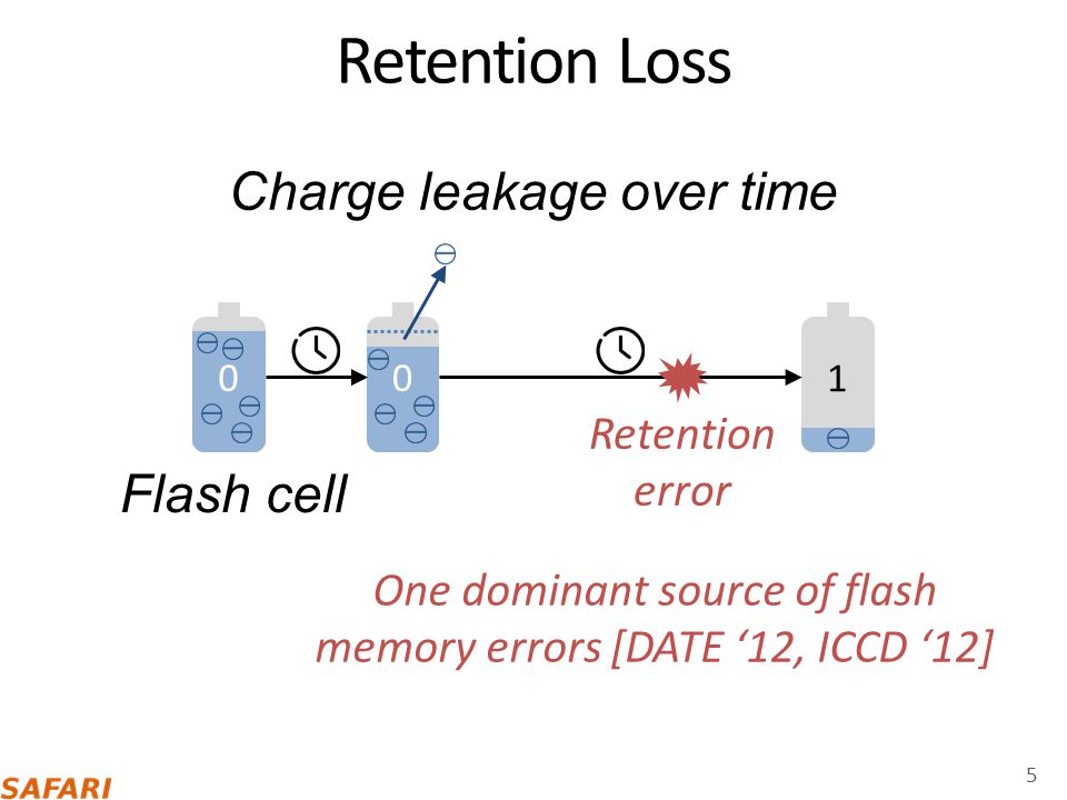 Retention Loss Charge leakage over time Flash cell Retention error