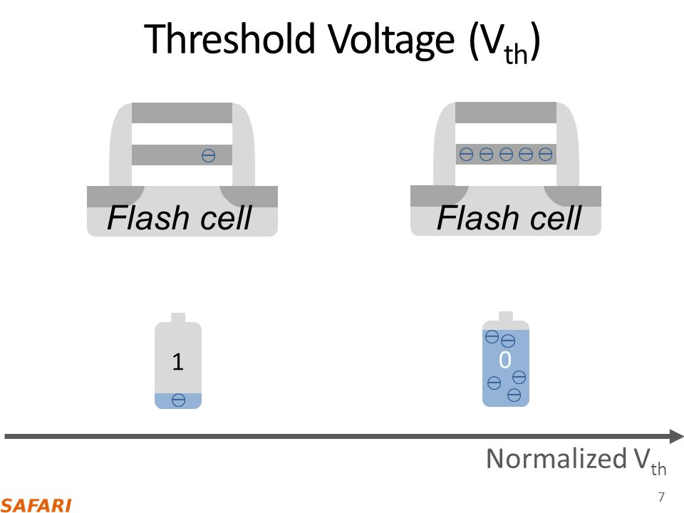 Threshold Voltage (Vth)