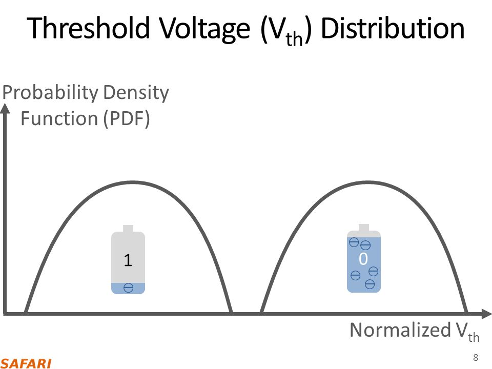 Threshold Voltage (Vth) Distribution