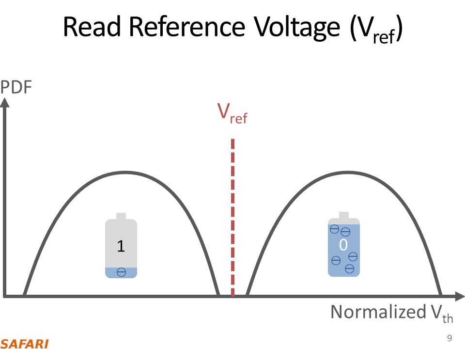 Read Reference Voltage (Vref)