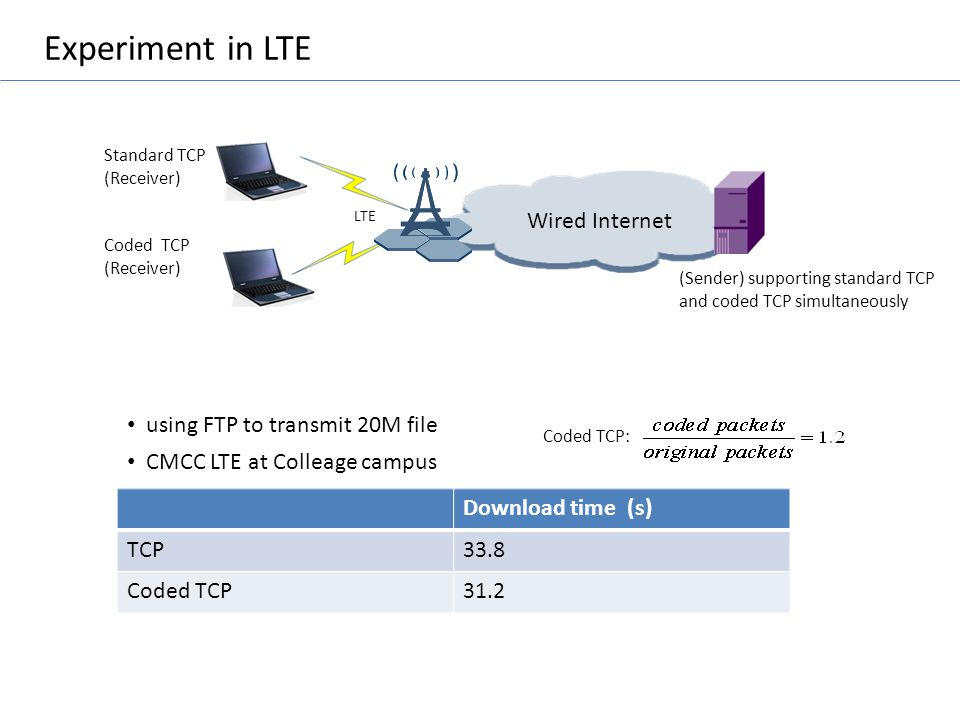 Experiment in LTE Wired Internet using FTP to transmit 20M file