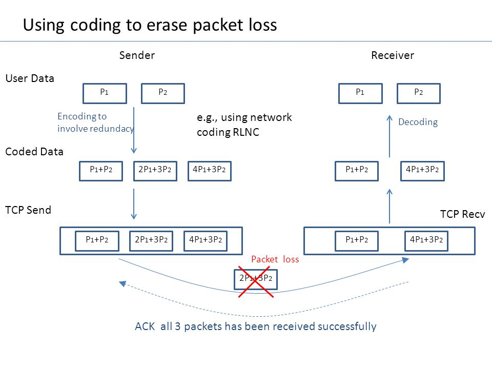 Using coding to erase packet loss