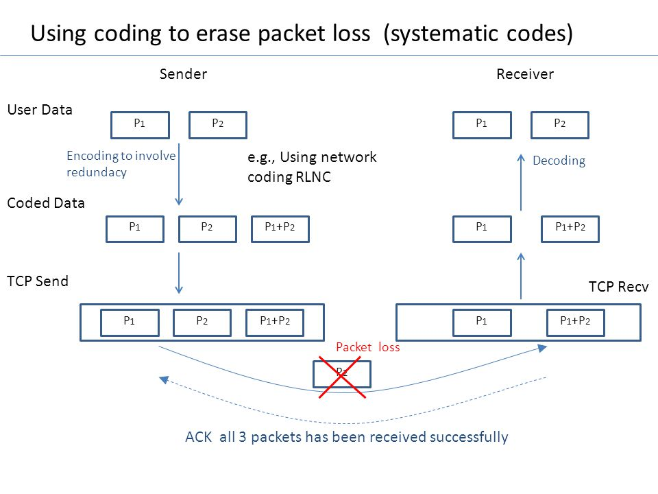 Using coding to erase packet loss (systematic codes)
