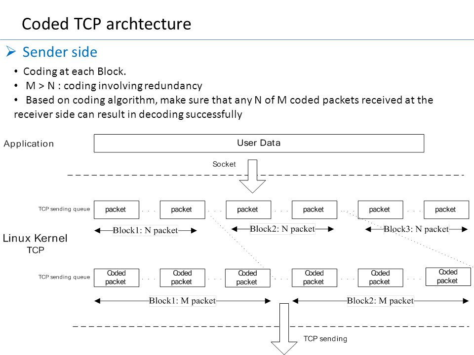 Coded TCP archtecture Sender side Coding at each Block.