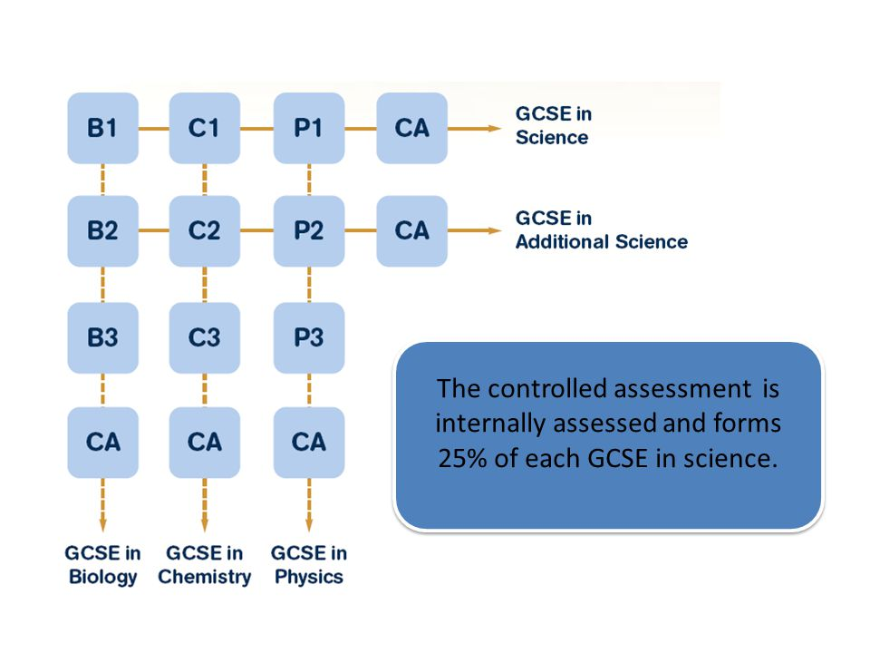 The controlled assessment is internally assessed and forms 25% of each GCSE in science.