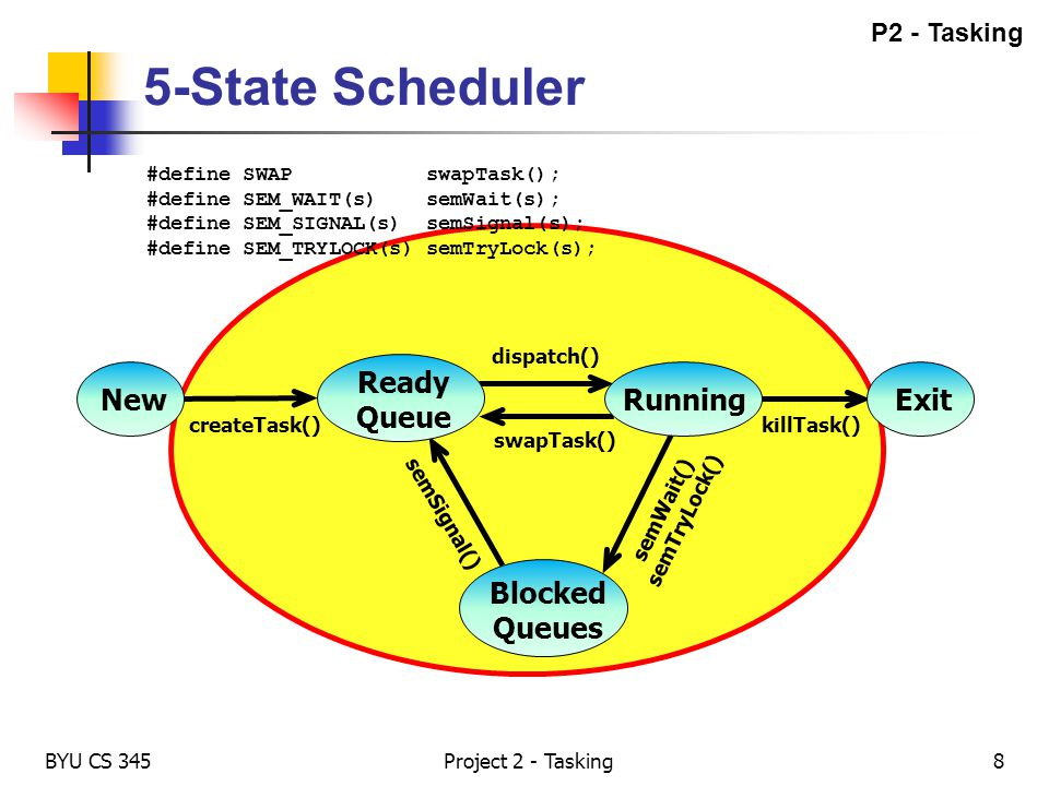 5-State Scheduler Ready Queue New Running Exit Blocked Queues