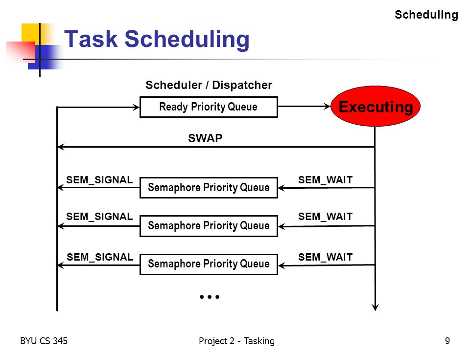 Task Scheduling … Executing Scheduling Scheduler / Dispatcher