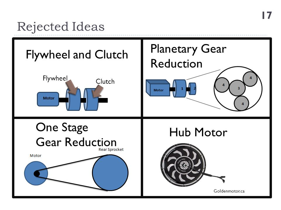 Rejected Ideas Planetary Gear Flywheel and Clutch Reduction One Stage