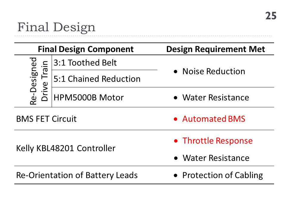 Final Design Component Design Requirement Met