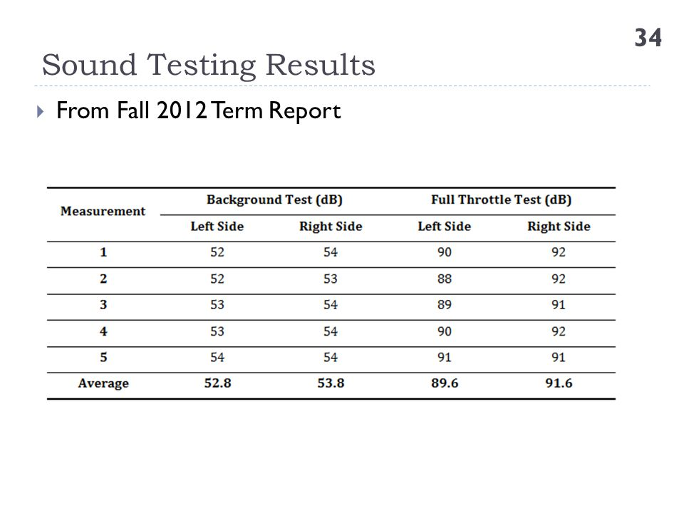 Sound Testing Results From Fall 2012 Term Report