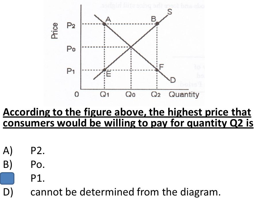 According to the figure above, the highest price that consumers would be willing to pay for quantity Q2 is