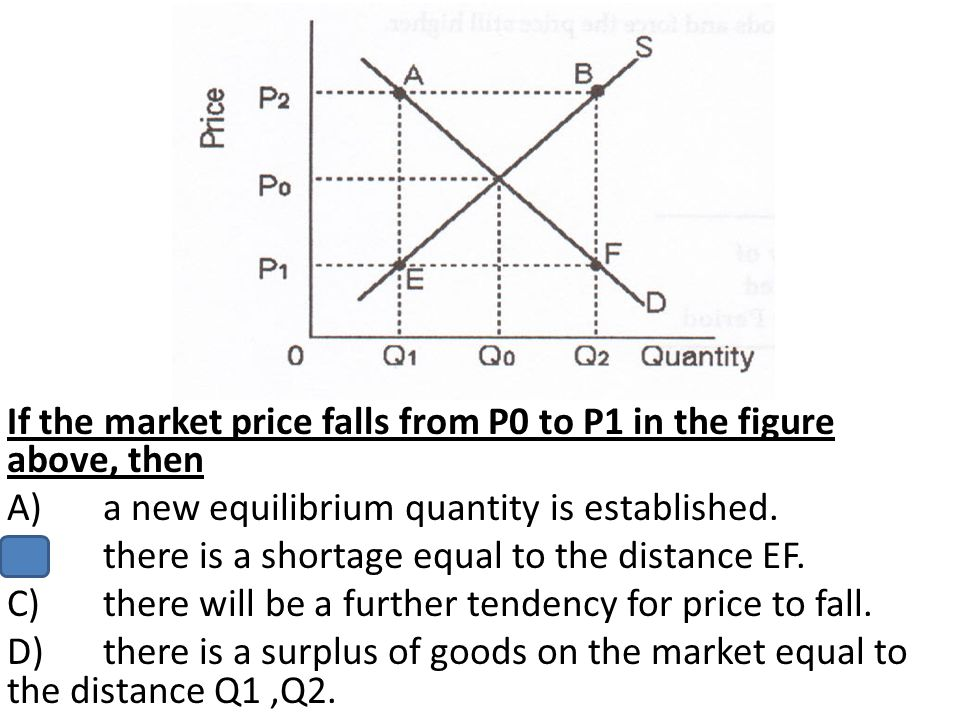If the market price falls from P0 to P1 in the figure above, then