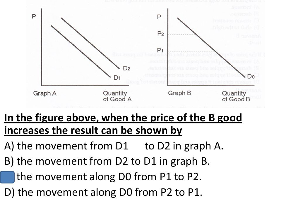 In the figure above, when the price of the B good increases the result can be shown by