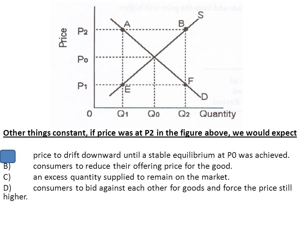Other things constant, if price was at P2 in the figure above, we would expect
