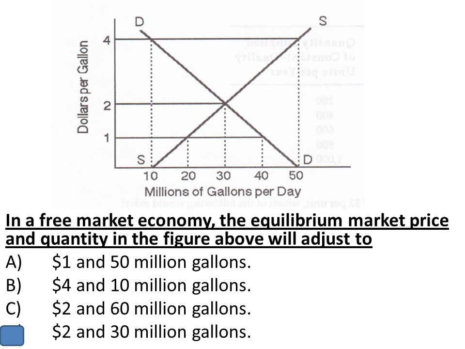 In a free market economy, the equilibrium market price and quantity in the figure above will adjust to