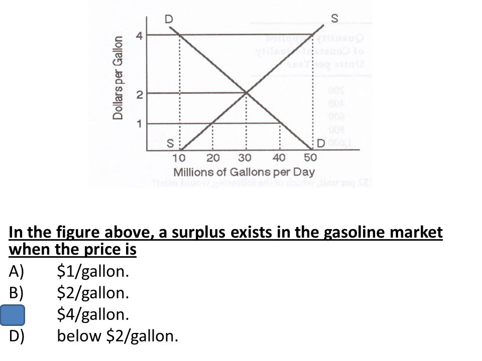 In the figure above, a surplus exists in the gasoline market when the price is
