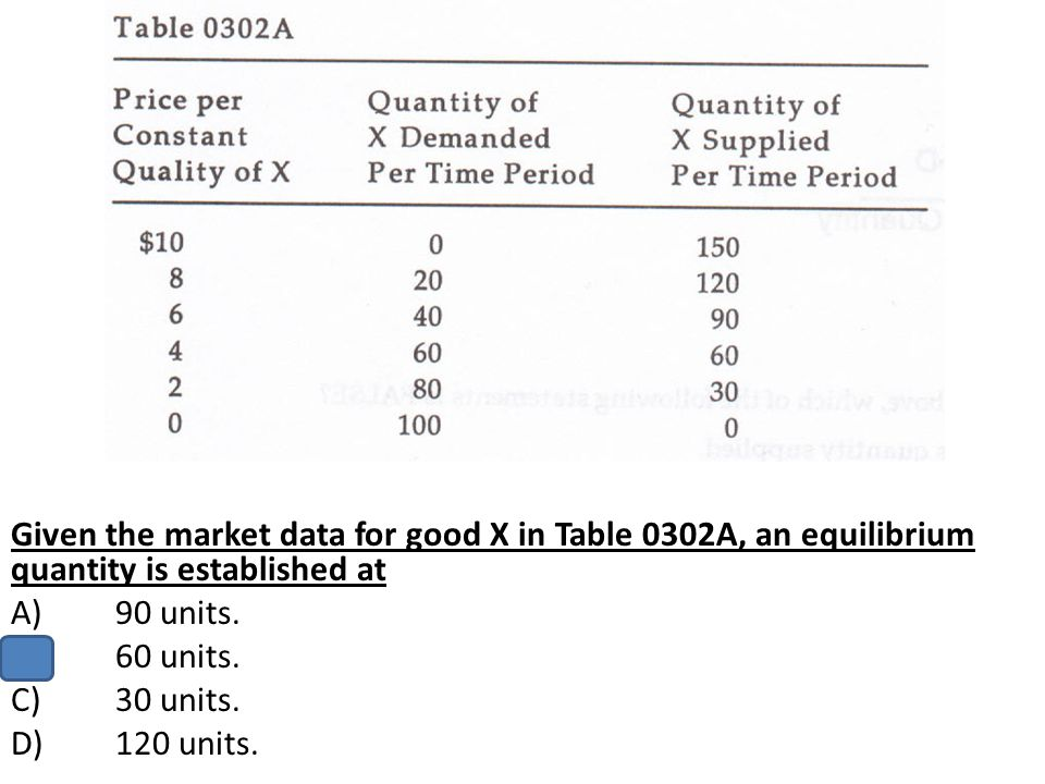 Given the market data for good X in Table 0302A, an equilibrium quantity is established at