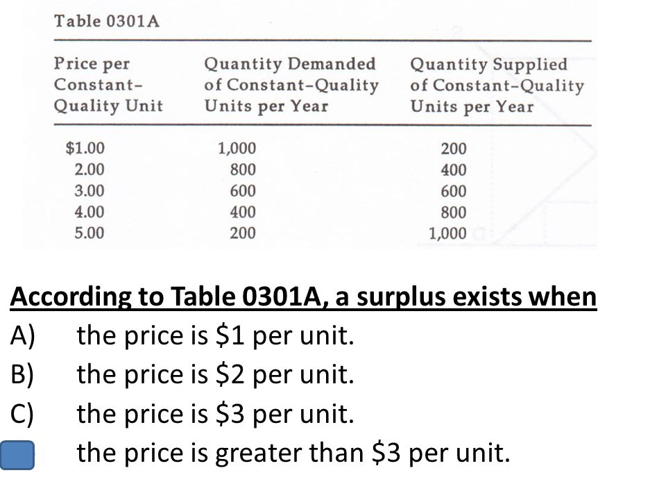 According to Table 0301A, a surplus exists when