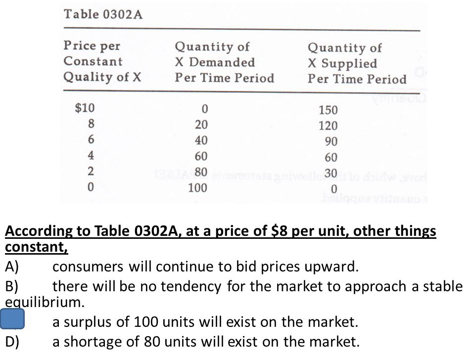 According to Table 0302A, at a price of $8 per unit, other things constant,