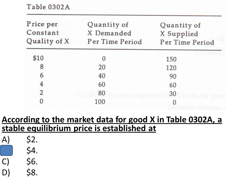According to the market data for good X in Table 0302A, a stable equilibrium price is established at