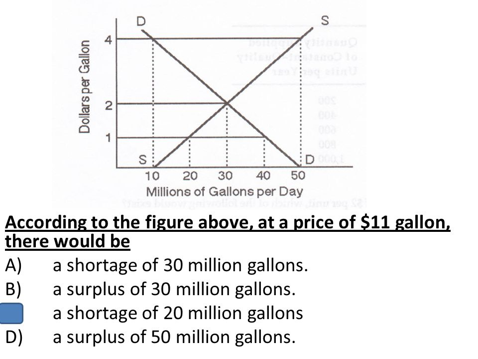 According to the figure above, at a price of $11 gallon, there would be