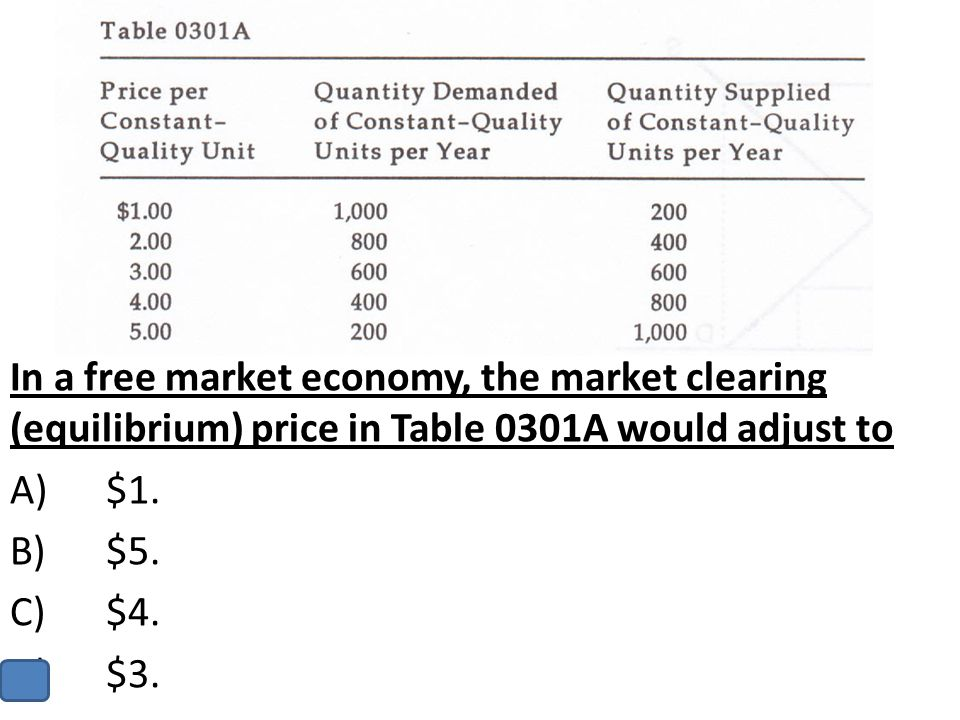 In a free market economy, the market clearing (equilibrium) price in Table 0301A would adjust to