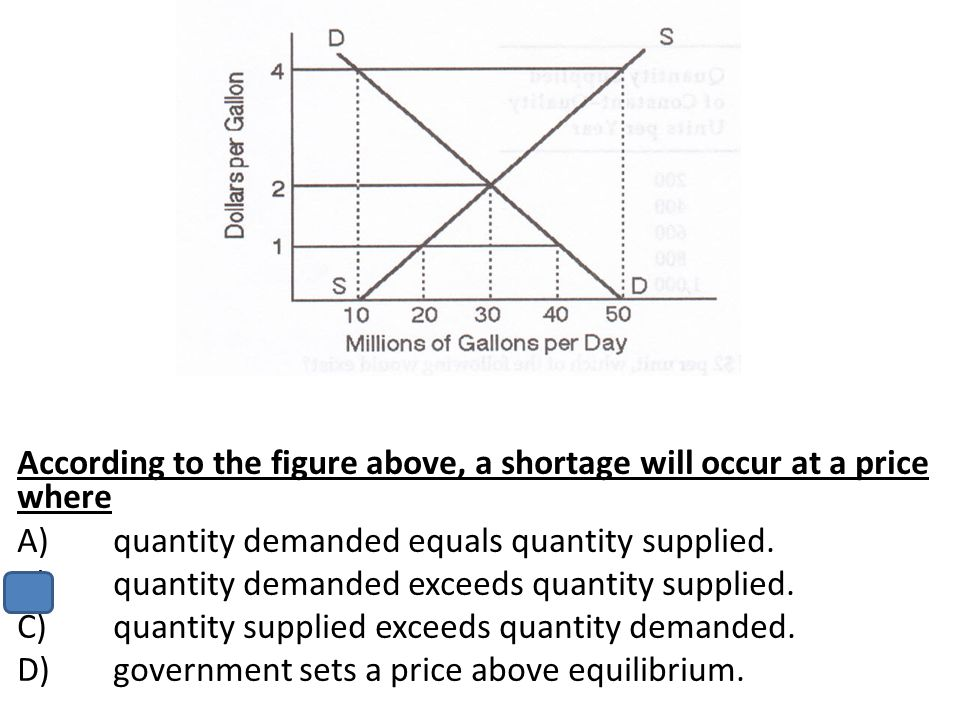 According to the figure above, a shortage will occur at a price where