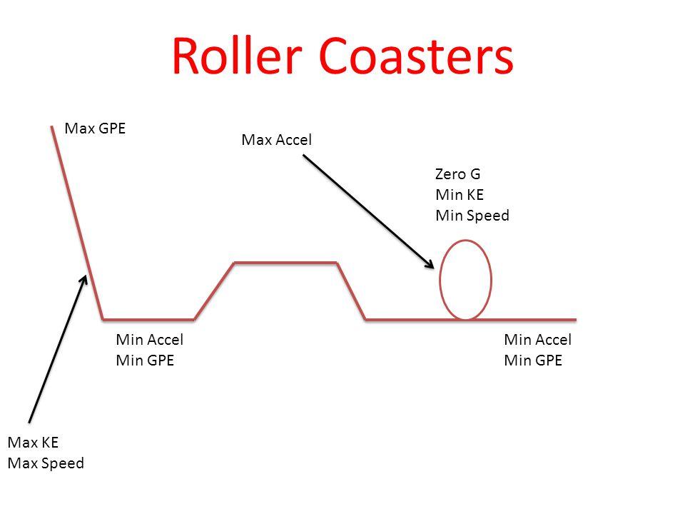 Roller Coasters Max GPE Max Accel Zero G Min KE Min Speed Min Accel