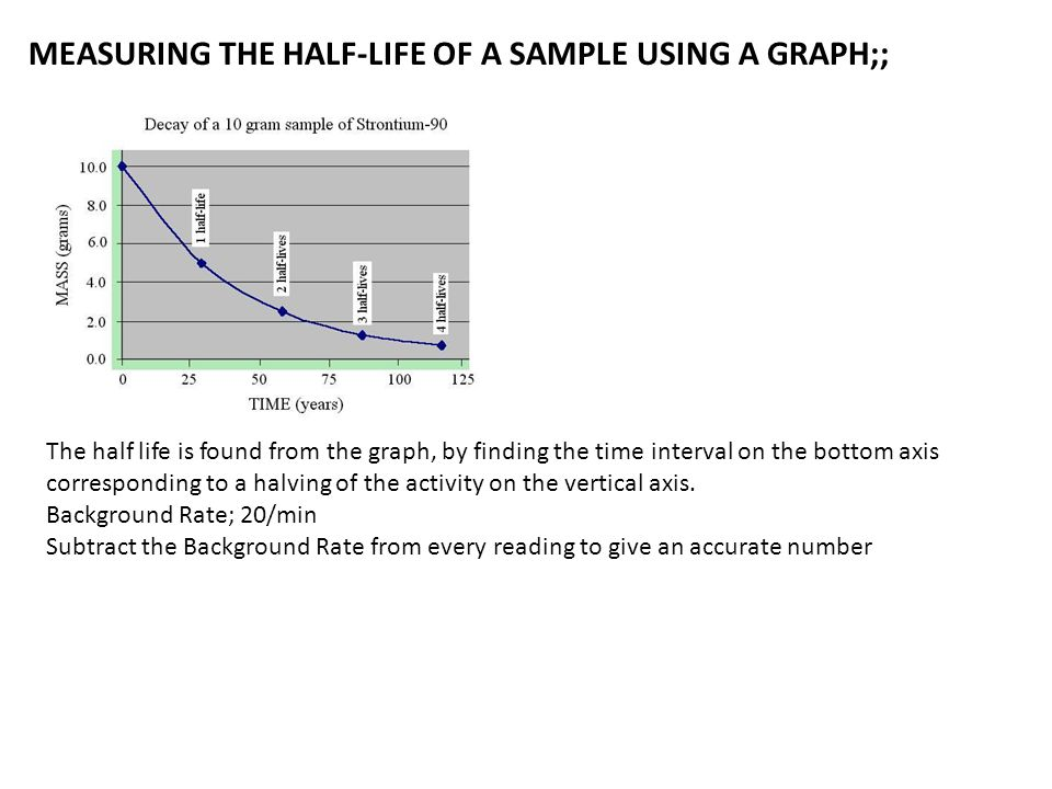 MEASURING THE HALF-LIFE OF A SAMPLE USING A GRAPH;;