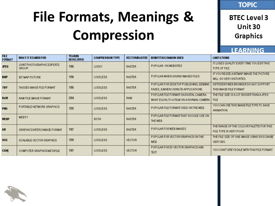 File Formats, Meanings & Compression