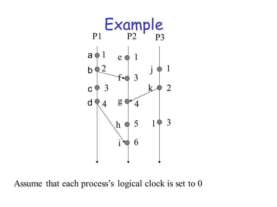Example P1 P2 P3 a 1 e 1 2 b j 1 f 3 c 3 k 2 g d 4 4 3 h 5 l i 6