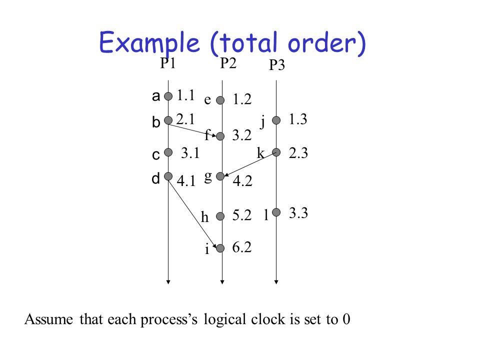 Example (total order) P1 P2 P3 a 1.1 e 1.2 2.1 b j 1.3 f 3.2 c 3.1 k
