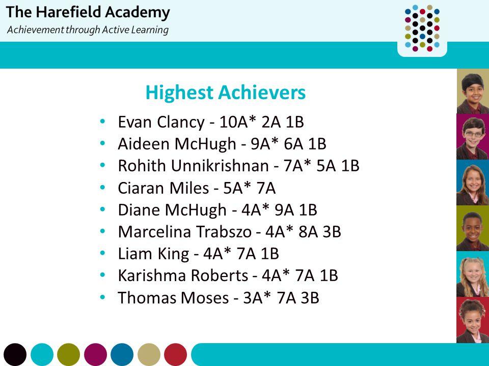 Highest Achievers Evan Clancy - 10A* 2A 1B Aideen McHugh - 9A* 6A 1B