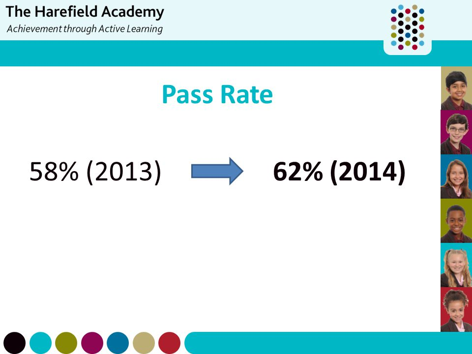 Pass Rate 58% (2013) 62% (2014)