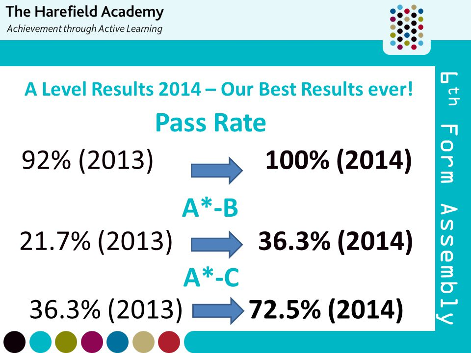 A Level Results 2014 – Our Best Results ever!