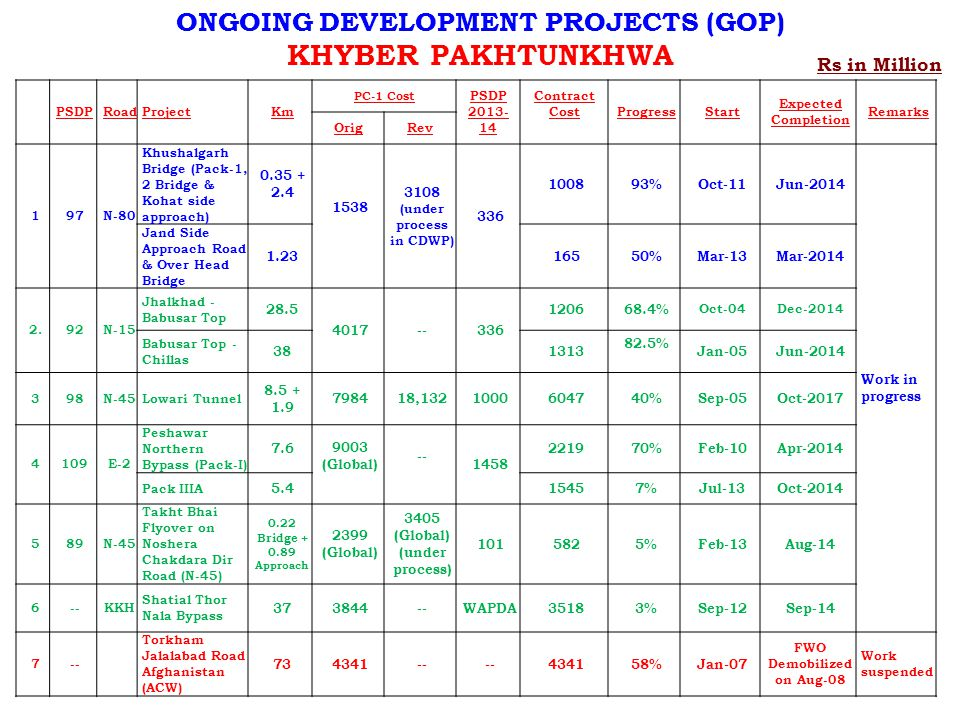 KHYBER PAKHTUNKHWA ONGOING DEVELOPMENT PROJECTS (GOP) Rs in Million 10