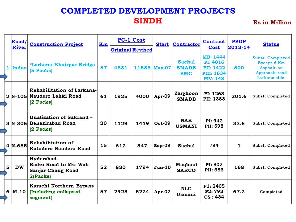 COMPLETED DEVELOPMENT PROJECTS SINDH