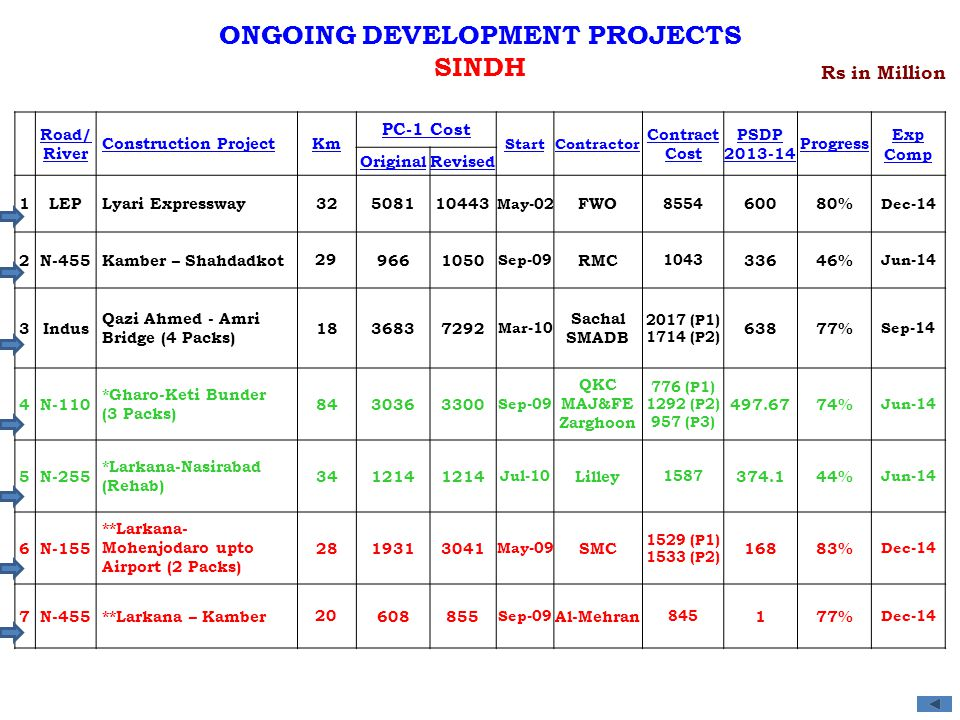 ONGOING DEVELOPMENT PROJECTS