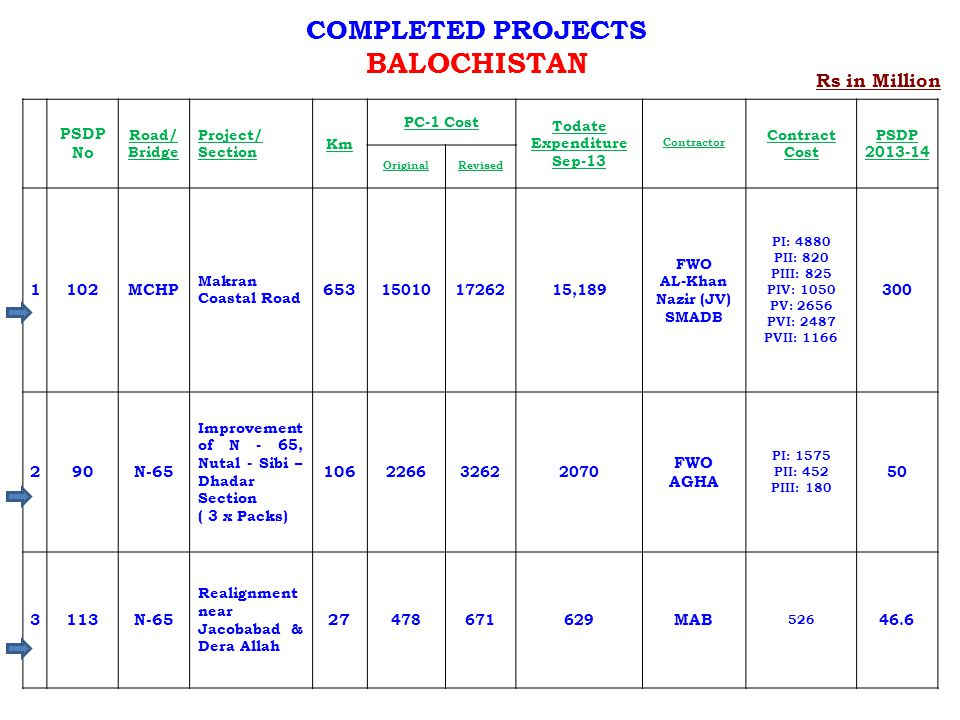 BALOCHISTAN COMPLETED PROJECTS Rs in Million PSDP No 1 102 MCHP 653 2