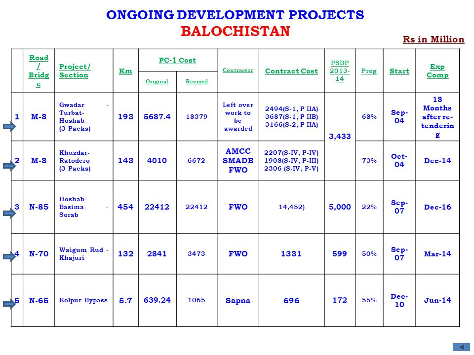 BALOCHISTAN ONGOING DEVELOPMENT PROJECTS Rs in Million 1 M-8 193 2 143