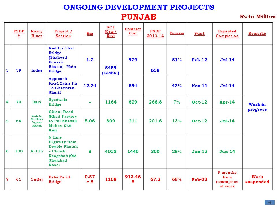 PUNJAB ONGOING DEVELOPMENT PROJECTS Rs in Million 1.2 5459 (Global)