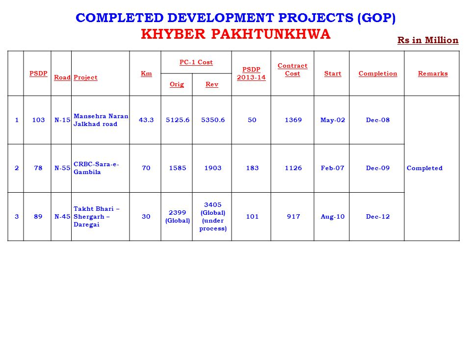 COMPLETED DEVELOPMENT PROJECTS (GOP)