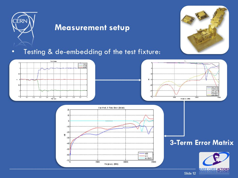 Measurement setup Testing & de-embedding of the test fixture: