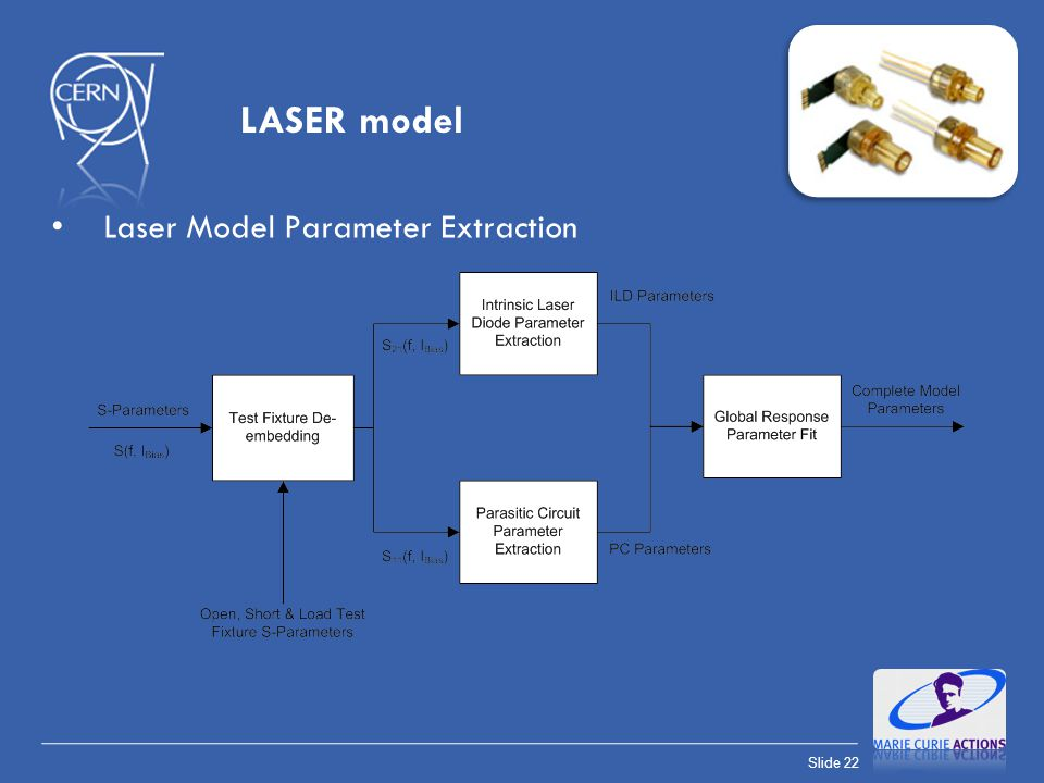 LASER model Laser Model Parameter Extraction