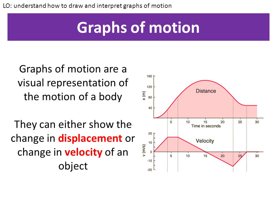 Graphs of motion are a visual representation of the motion of a body