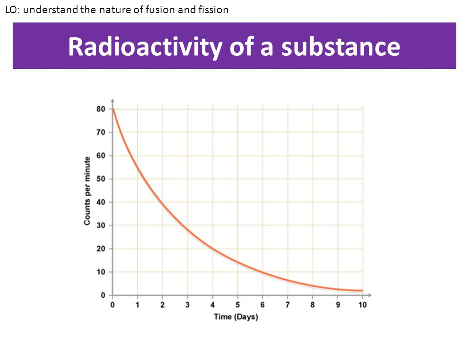 Radioactivity of a substance