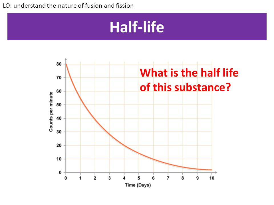Half-life What is the half life of this substance