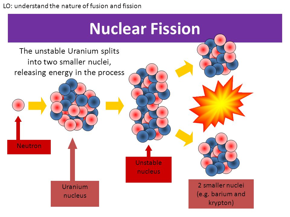 2 smaller nuclei (e.g. barium and krypton)