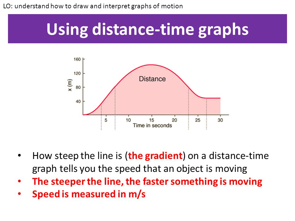Using distance-time graphs