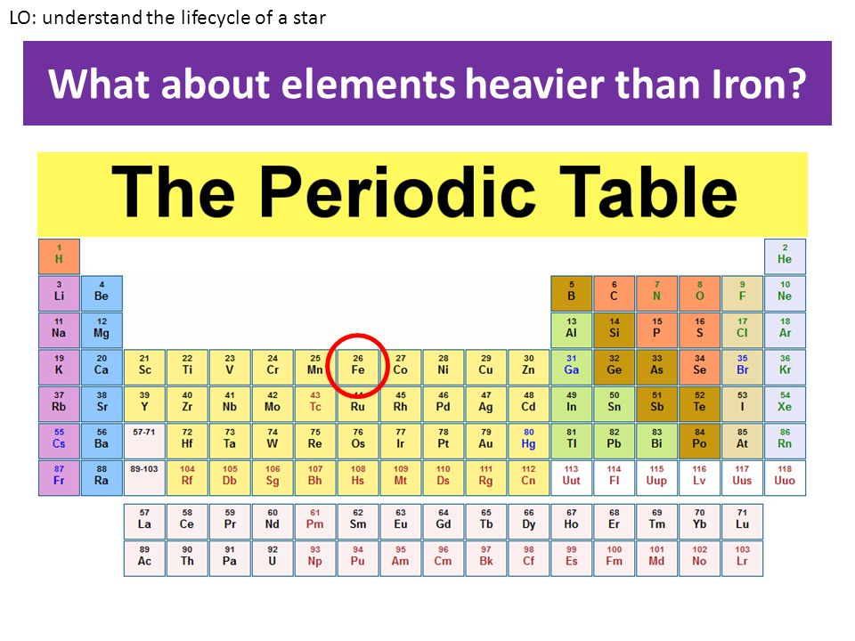 What about elements heavier than Iron